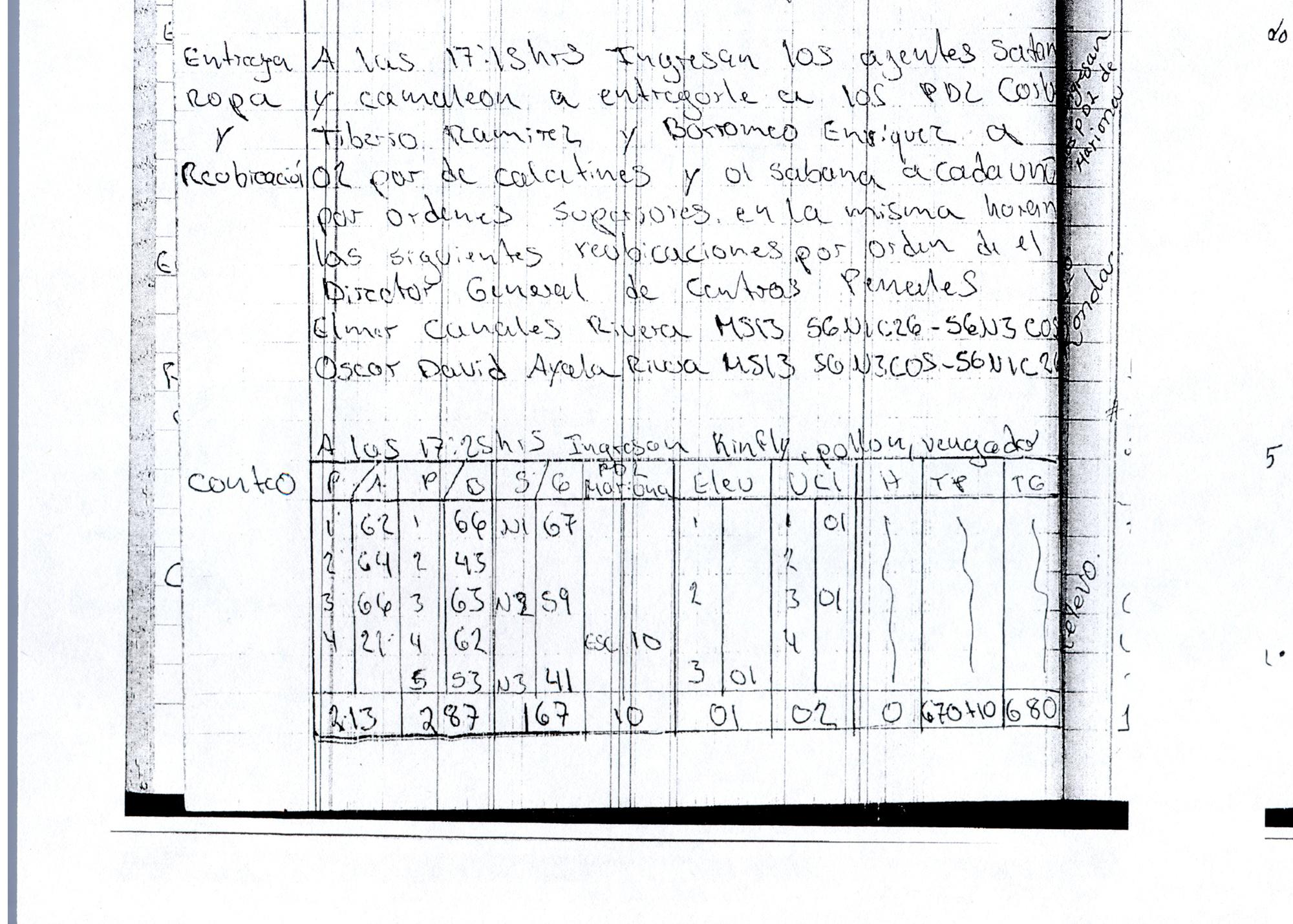 No date listed, 2020 in Zacatecoluca. Relocations and clothing distribution. Osiris Luna arrived at 4 pm for different activities. A group of agents gave clothing to Tiberio Ramírez, alias Diablo, and Borromeo Enrique Henríquez, alias Snyder. The record also details cell block transfers ordered by Director General Luna.